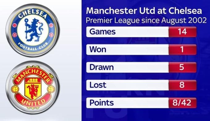 Беспомощный МЮ: ужасная статистика Красных Дьяволов в выездных матчах с Челси