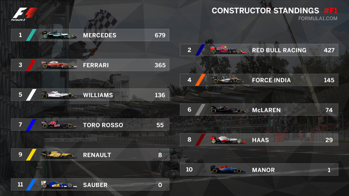 Формула-1. Итоги Гран-при Мексики