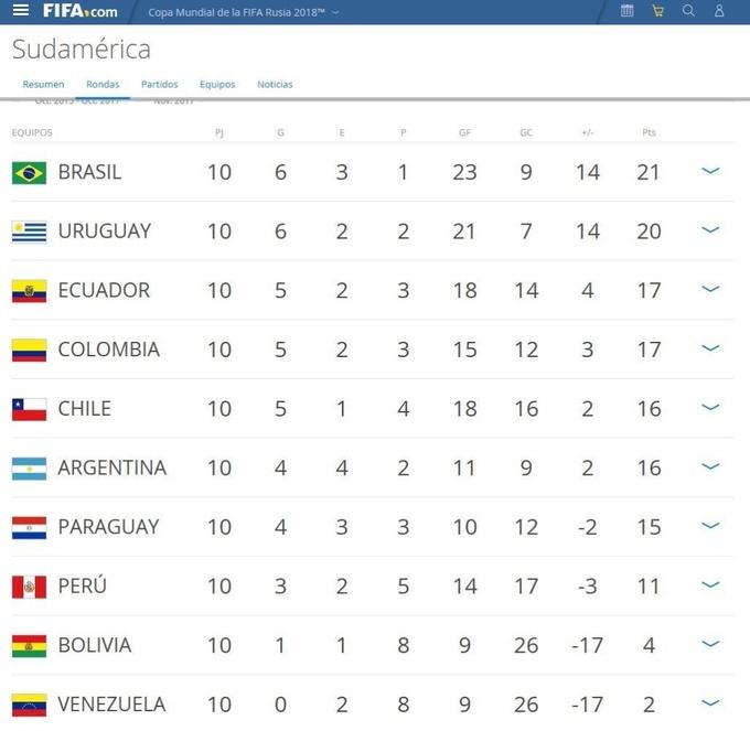 Южная Америка. Боливия потеряла 4 очка, а Аргентина скатилась на 6-е место