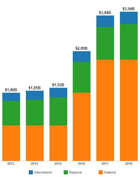 93% денег полученных от продажи медиа-прав в мире, заработает НБА