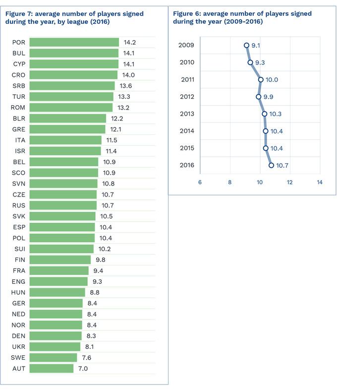 УПЛ вторая по количеству воспитанников, и предпоследняя по легионерам