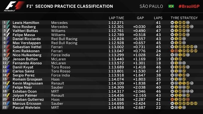 Формула-1. Гран-при Бразилии. Хэмилтон  –  быстрейший во второй тренировке