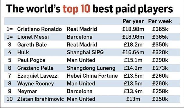 «Манчестер Юнайтед» обогнал «Барселону» и«Сити» посумме зарплат