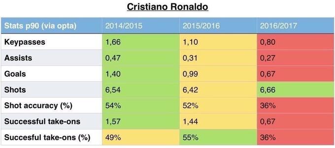 Все хуже и хуже: Роналду продолжает статистическое пике