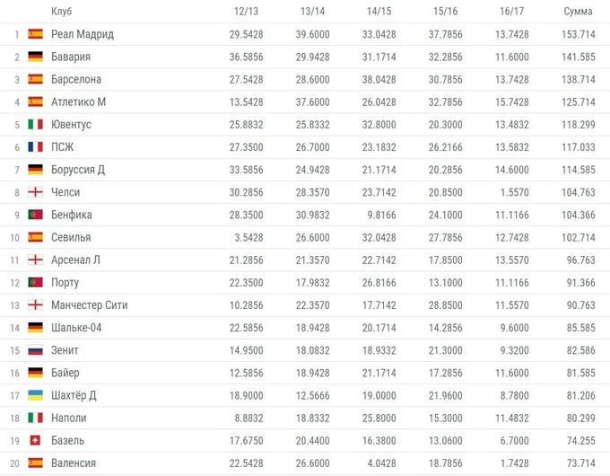 Рейтинг УЕФА: Реал – лучший в Европе, Шахтер в топ-20