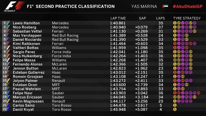 Формула-1. Гран-при Абу-Даби. Хэмилтон  –  быстрейший во второй тренировке