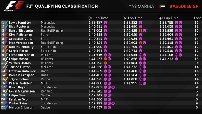 Формула-1. Гран-при Абу-Даби. Хэмилтон  –  на поуле в Яс-Марине!