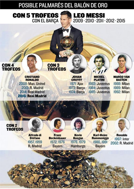 Спойлер года: Роналду - обладатель Золотого мяча 2016!