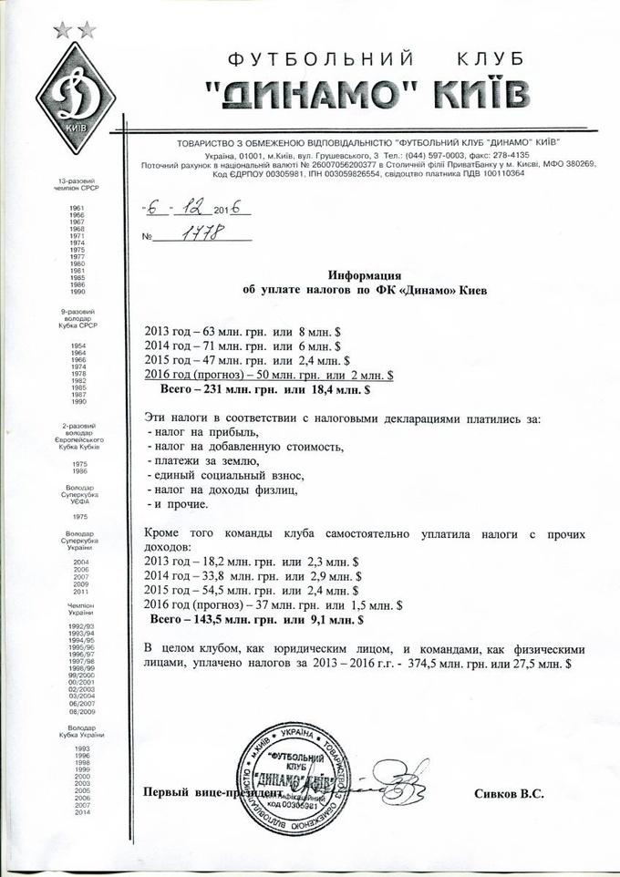 Динамо продемонстрировало суммы выплаченных налогов