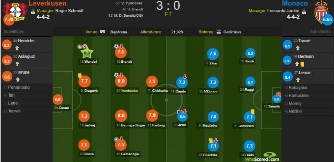 WhoScored: Юрченко получил лучшую оценку за матч против Монако