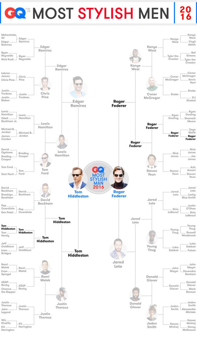 Федерер признан самым стильным мужчиной года