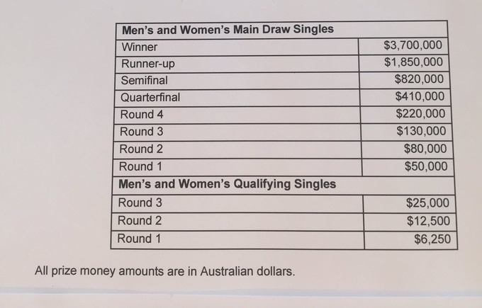 Призовые Australian Open вновь выросли