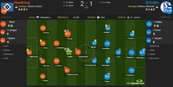 Коноплянка - один из худших игроков матча Гамбург - Шальке