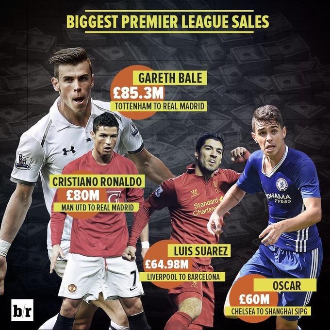 Криштиану, Суарес и Оскар в списке самых дорогих продаж АПЛ