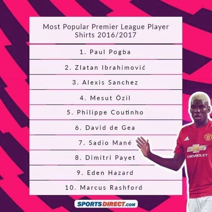 Погба возглавил топ-10 самых популярных игроков АПЛ