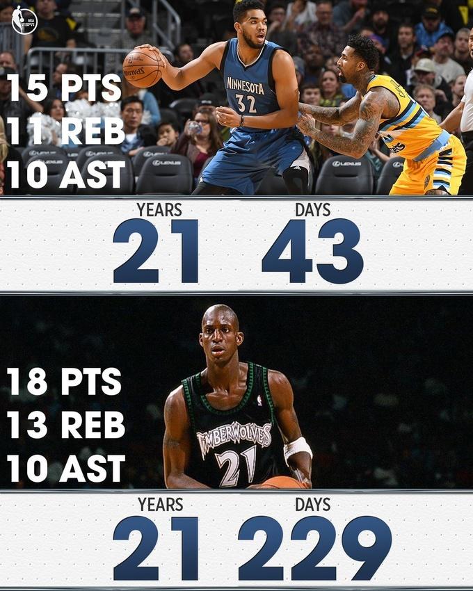 НБА. Таунс превзошел рекорд Гарнетта