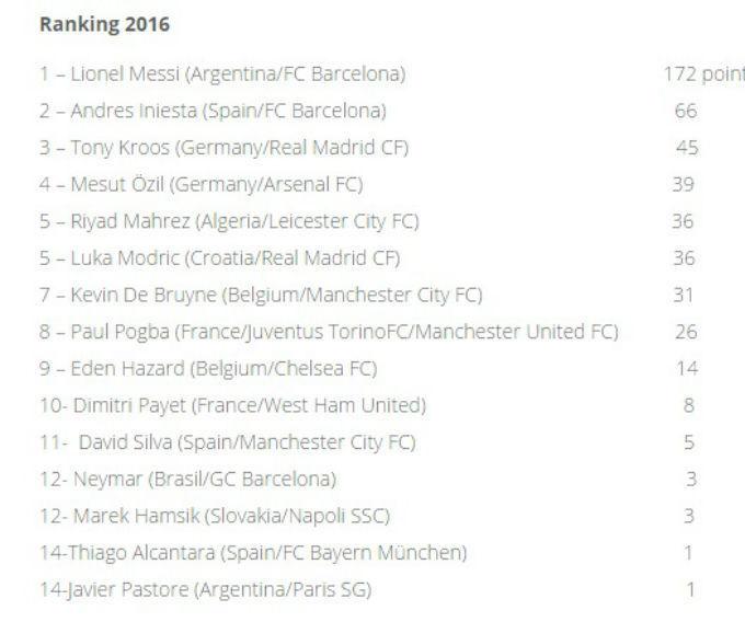 Месси - лучший плеймейкер 2016 года по версии IFFHS
