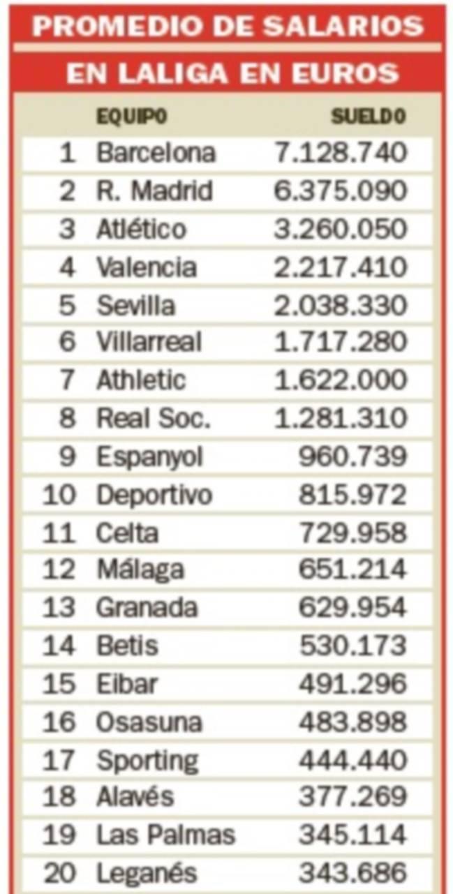 Игроки в Барсе получают почти на 1 млн больше, чем в Реал