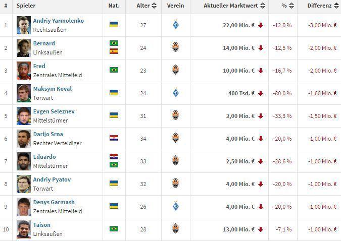 Коваленко -  самый растущий в цене игрок УПЛ, Ярмоленко – падающий