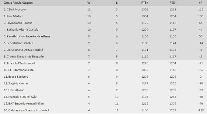 Евролига. Барселона победила, Галатасарай и Панатинаикос проиграли