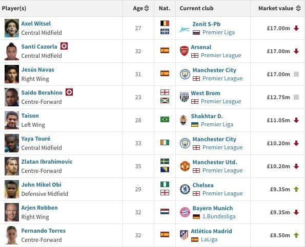 Топ-10 футболистов, которые летом могут стать свободными агентами