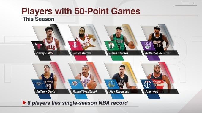 НБА. Достижения дня. Станет ли сезон рекордсменом по 50+ игрокам?