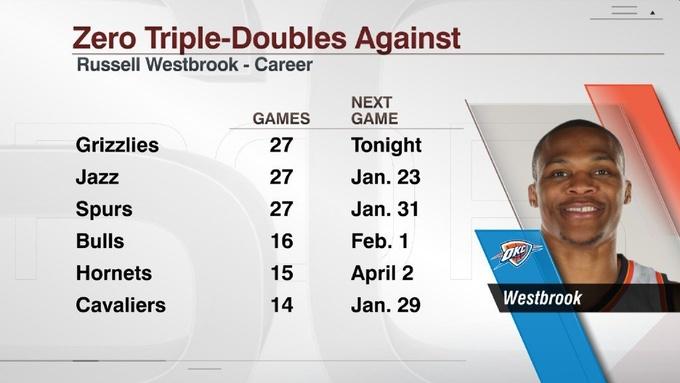 НБА. Уэстбрук: 18-й трипл в сезоне, первый в карьере против Мемфиса