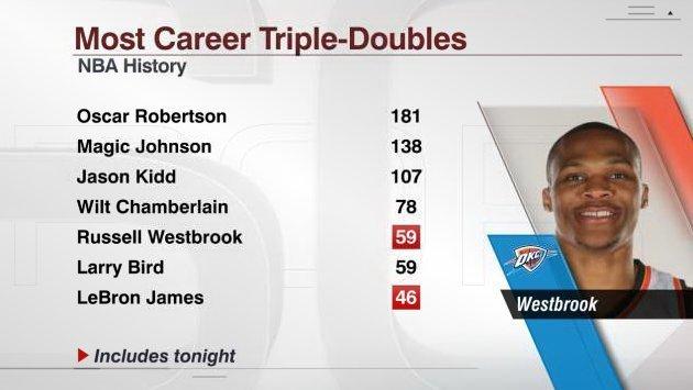 НБА. 22-й трипл Уэстбрука сравнял его с Ларри Бердом