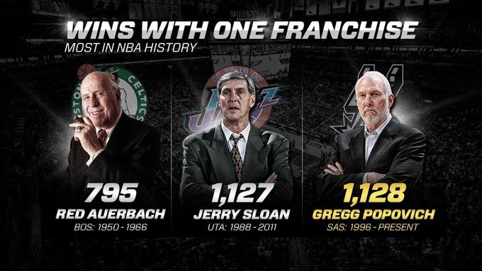 Грегг Попович установил рекорд НБА