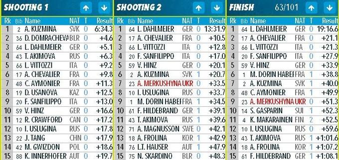 Биатлон: Каукалова стала чемпионкой мира в спринте, Меркушина в топ-10