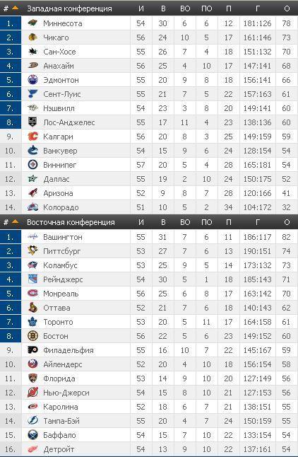 НХЛ: Чикаго переиграло Виннипег, Миннесота сильнее Тампы