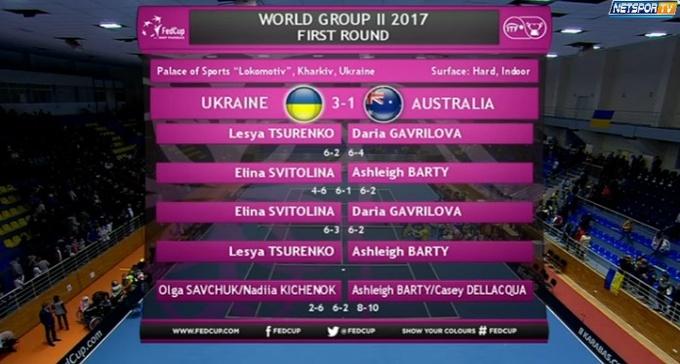 Украинки уступили в парной встрече сборной Австралии