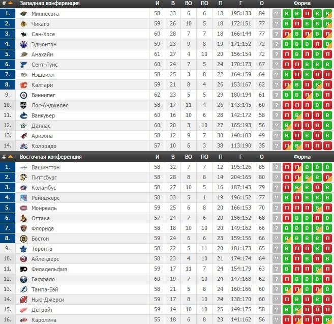 НХЛ: Поражения Сент-Луиса и Аризоны