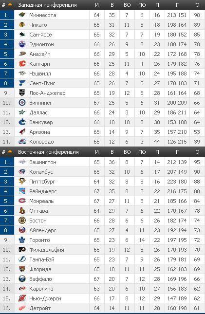 НХЛ: Торонто обыграл Детройт, Рейнджерс справились с Флоридой