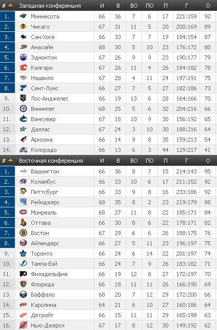 НХЛ: Питтсбург по булиттам обыграл Эдмонтон, Детройт переиграл Чикаго