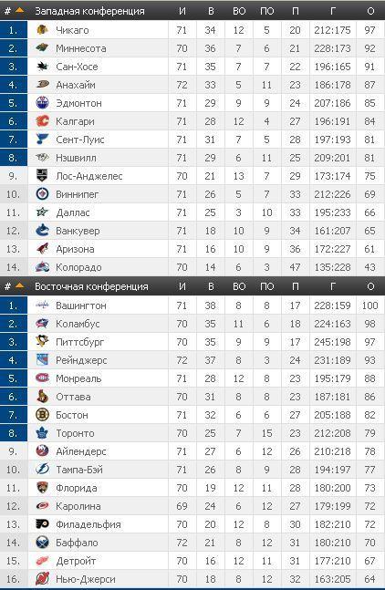 НХЛ: Айлендерс потерпел поражение от Коламбуса и другие матчи