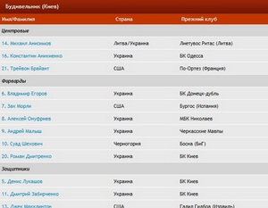 Составы команд Суперлиги