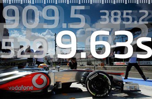Формула-1. Что можно успеть за 9,63 секунды?