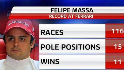 """Формула-1. Феррари: """"Решение по Массе было взвешенным и продуманным"""""""