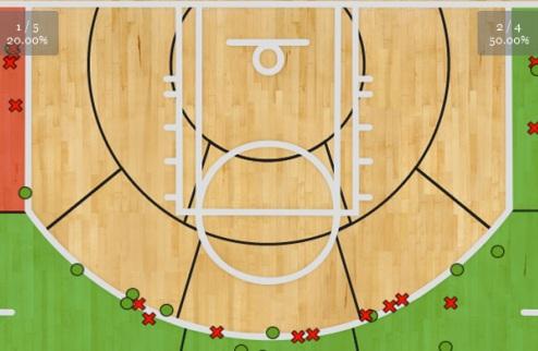 НБА. Эволюция трехочкового броска