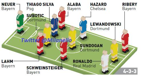������������� ������� ���� �� Gazzetta dello Sport: ����� �� ������